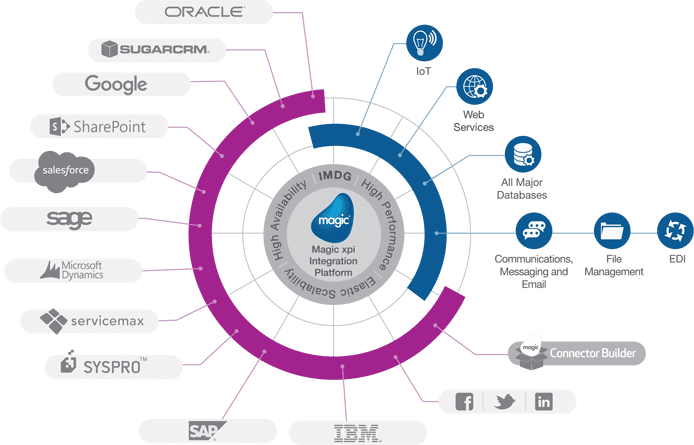 Graphc depicting Magic Software's end-to-end enterprise solutions