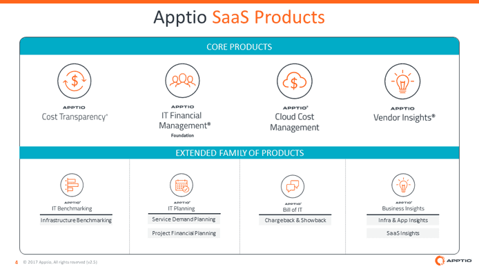Graphic listing Apptio's SaaS products