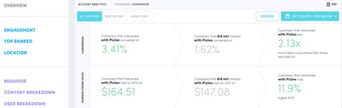 Screenshot of Pixlee's analytics dashboard
