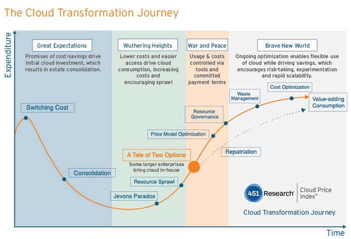451 Research chart of cloud hosting transformation