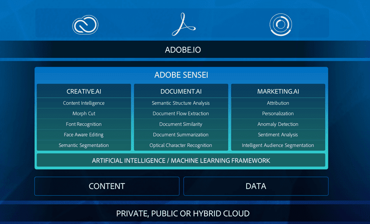 Screenshot of Adobe Sensei integrations