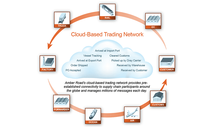 Screenshot of Amber Road global cloud connectivity