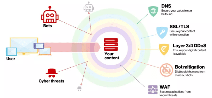 Graphic of Verizon Digital Media Services' CDN security