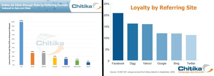 Screenshot of Chitika Insights