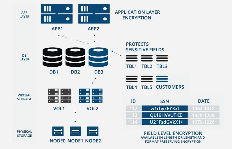 Screenshot of PKWARE format-preserving encryption