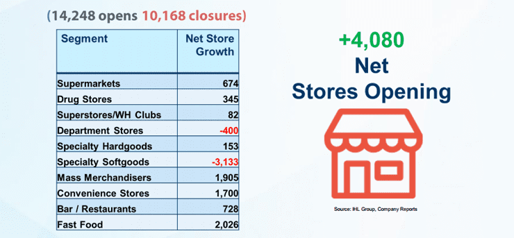 Screenshot of retail stores net openings