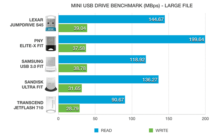 Screenshot of comparisons between mini USB 3.0 drives