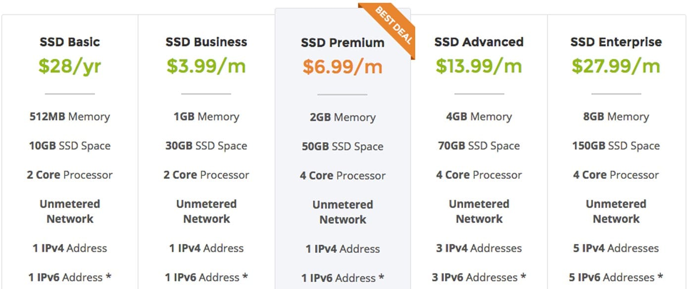 Screenshot of VPSCheap's price tables for SSD VPS hosting