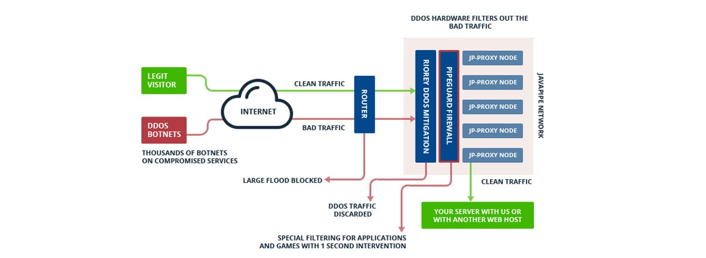 A chart outlining the DDoS mitigation process