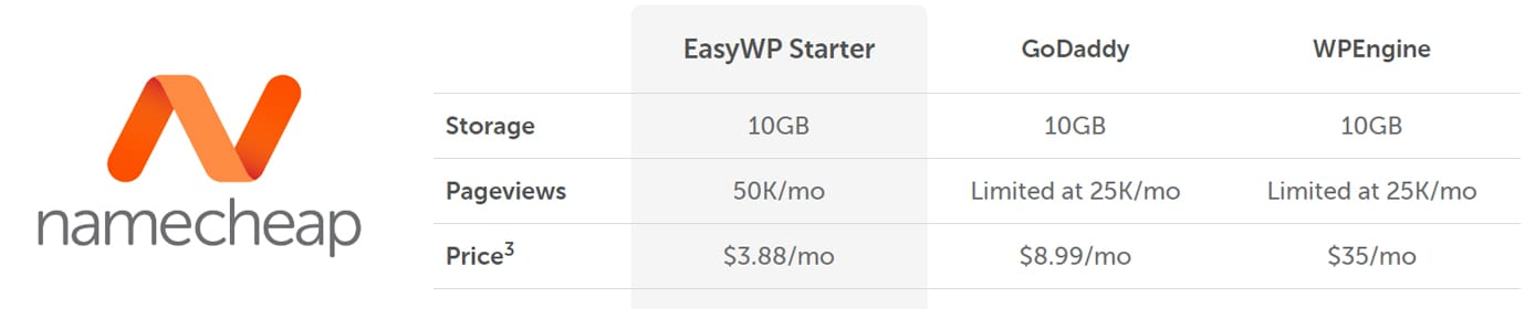 Screenshot of Namecheap EasyWP pricing structure