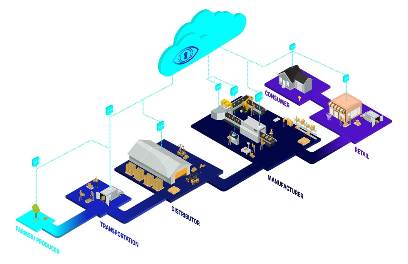 Graphic of Ambrosus supply chain journey