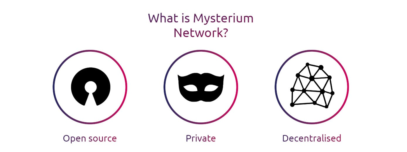 Icons depicting Mysterium Network's open-source, private, decentralized nature