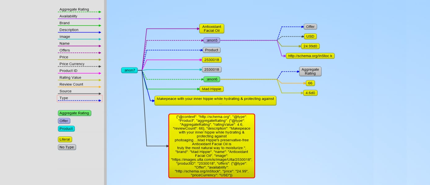 AllegroGraph output