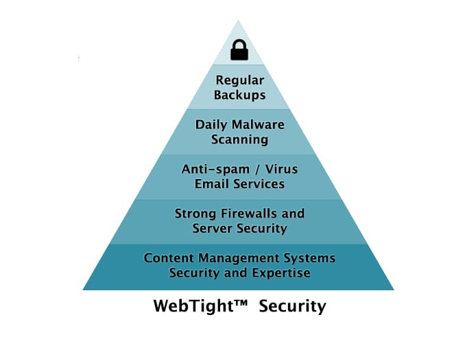 Screenshot of WebTight Security pyramid