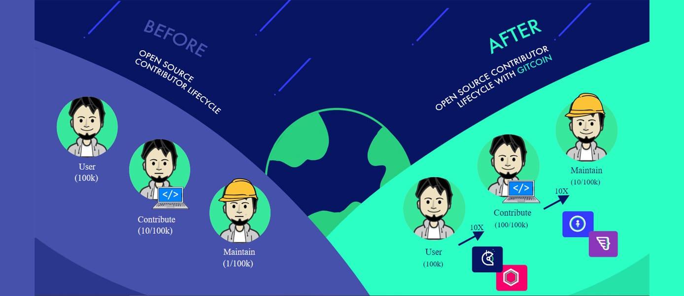 Graphic illustrating Gitcoin's monetization model