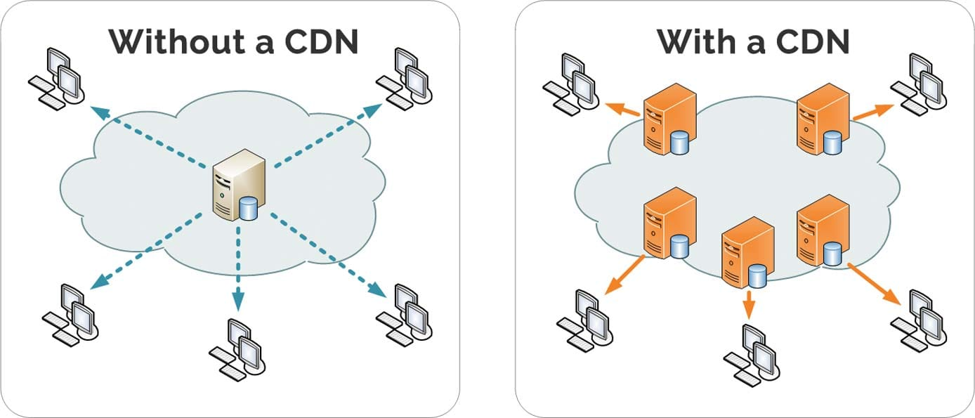Graphic illustrating how a content delivery network works