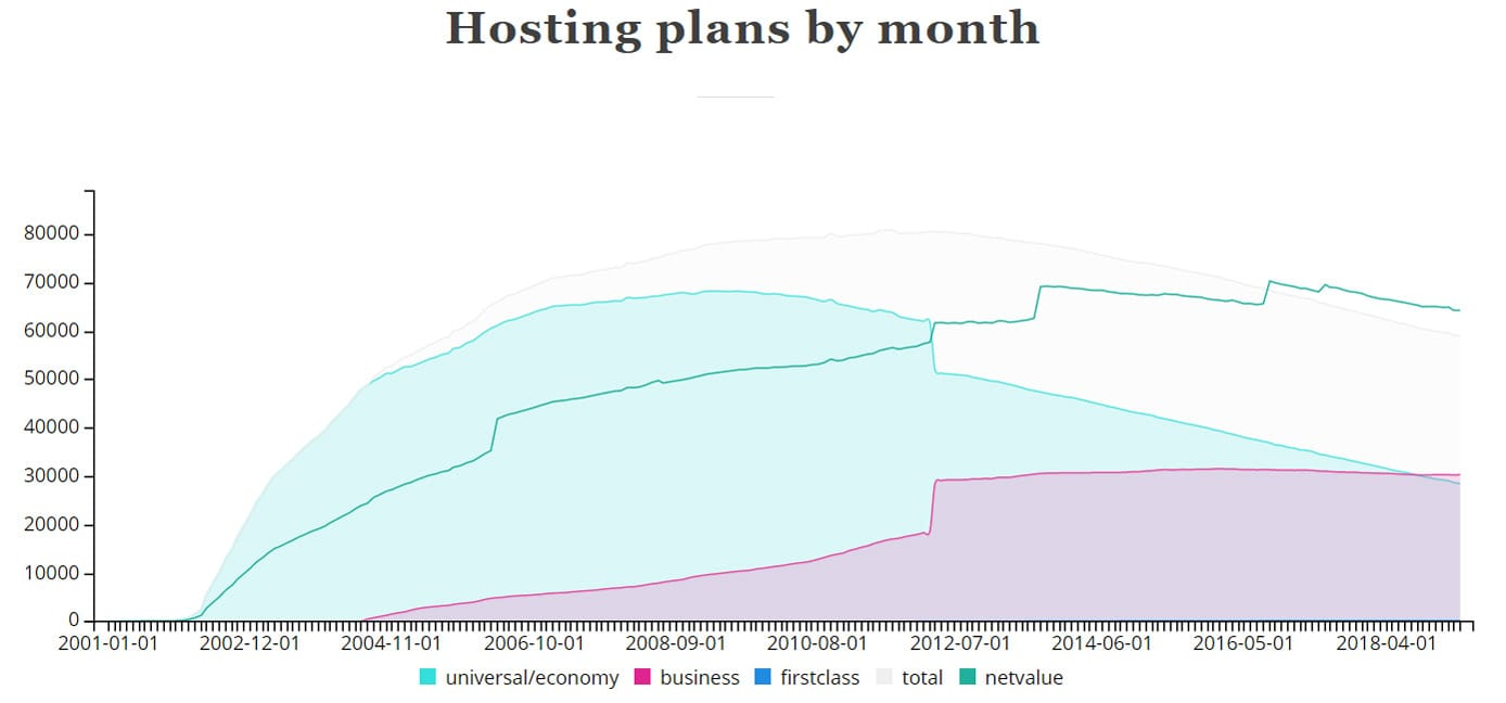 Screenshot of ICDSoft hosting plan data