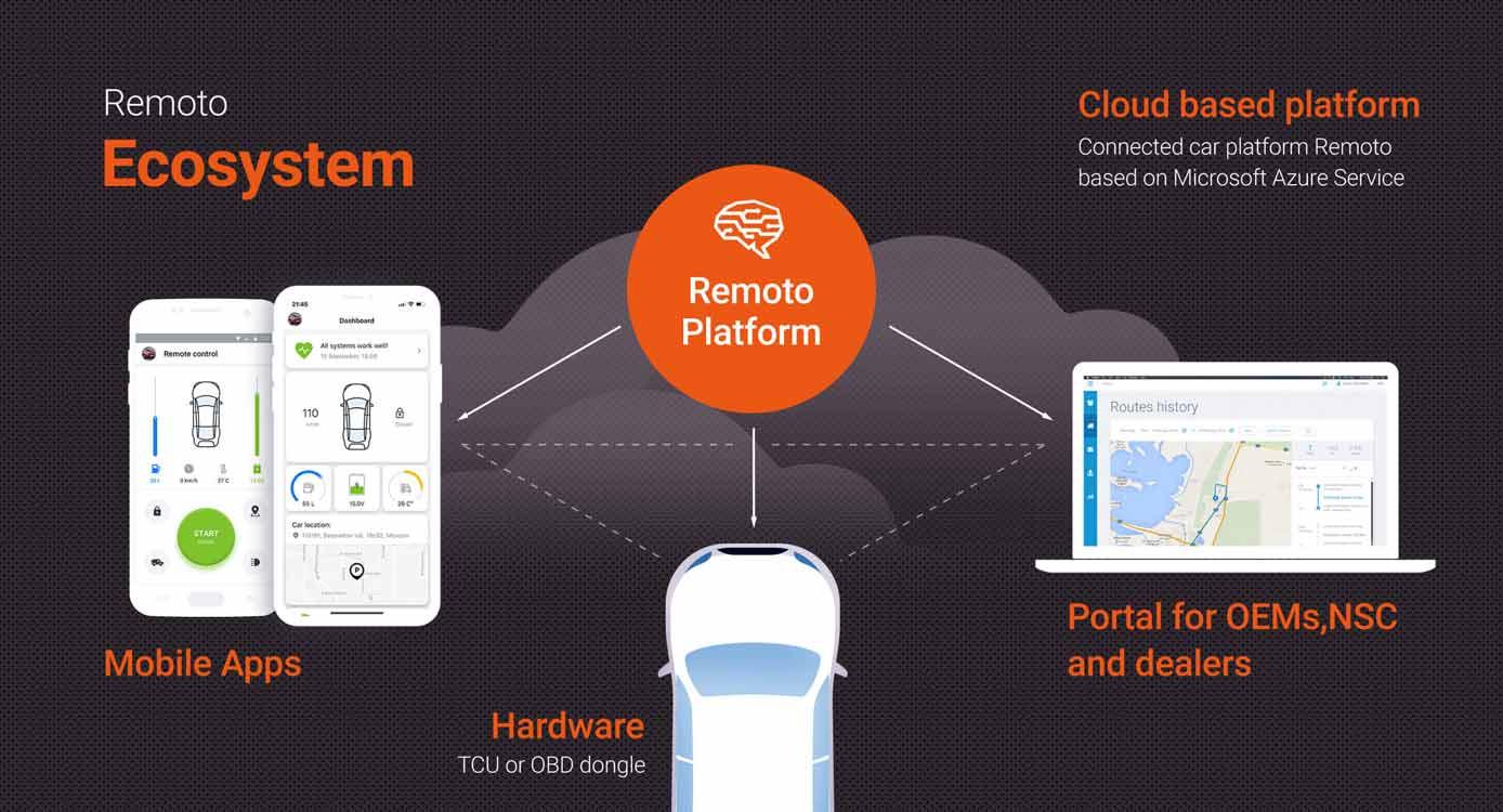 Screenshot of Remoto ecosystem