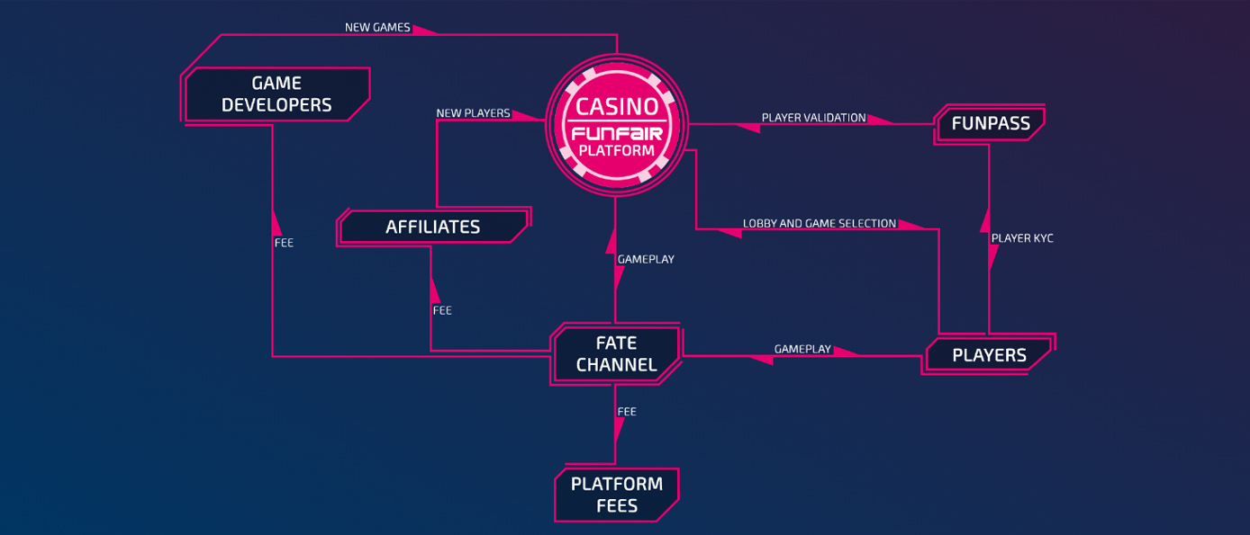 Chart depicting the FunFair system