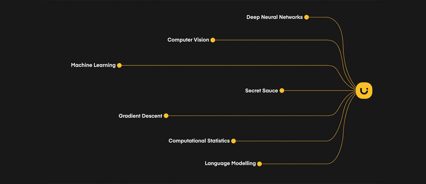 Tech chart