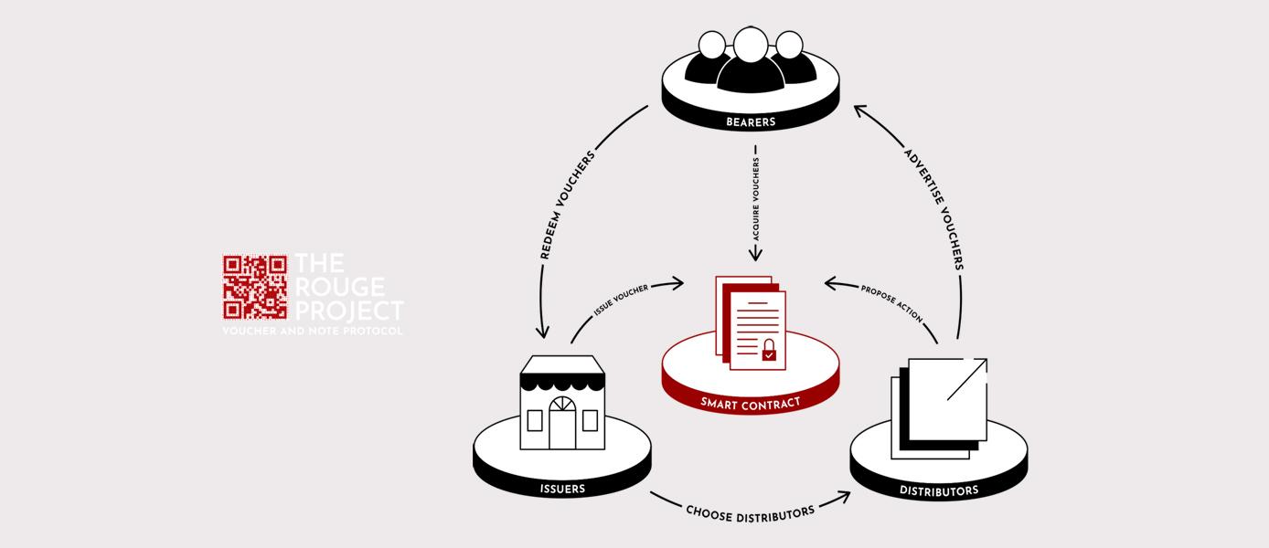 Rogue protocol diagram