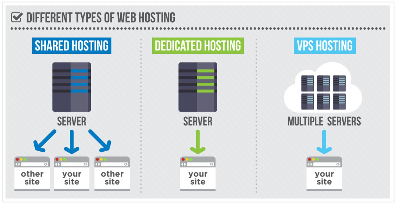 Graphic illustrating the types of web hosting