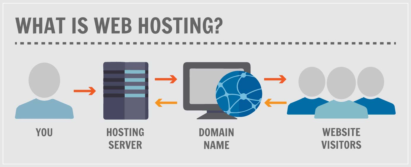 Graphic illustrating how web hosting works